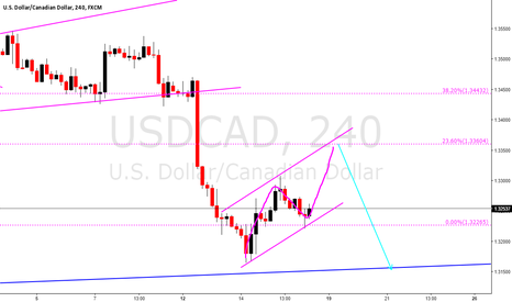 USDCAD: USDCAD short idea, sell limit order