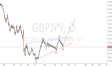 GBPJPY: GBPJPY Long Now the completion of 5th leg