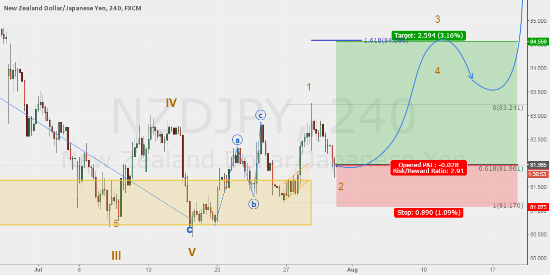 Trade #19 NZDJPY - Trading a possible 3th wave.