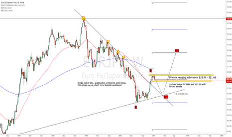 EURJPY: EURJPY - Long term view