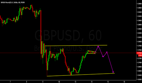 GBPUSD: sell from upper struture line