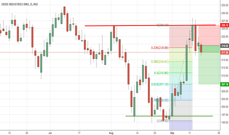 EXIDEIND: EXIDE reversal from RESISTANCE ZONE, THETA DECAY