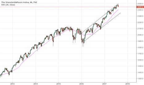 SPX: Overbought...