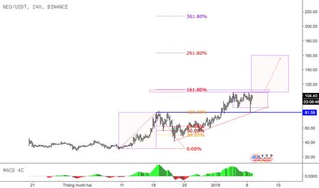 NEOUSDT: @NEOUSDT #Wave5 và lộ trình đến mốc 160
