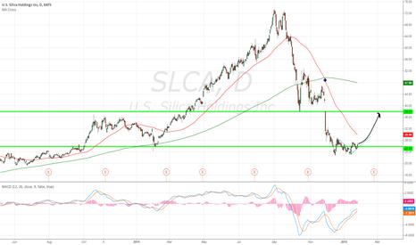 SLCA: SLCA Rebounding