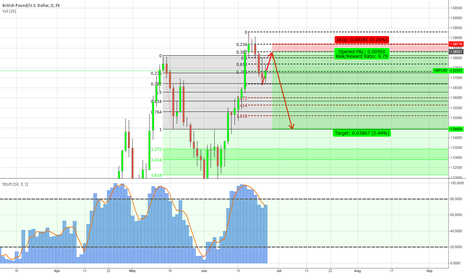 GBPUSD: GBP/USD sell