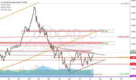 USDCAD: Bullish, short term