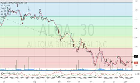ALQA: Needs to break .70 & ADX needs to turn bullish
