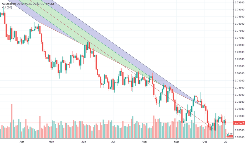 AUDUSD: Buy its heading UP +17%
