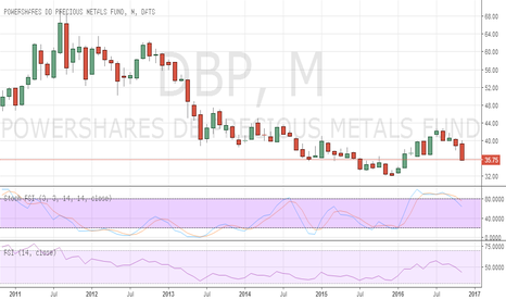 DBP: Precious Metals continue to Underperform