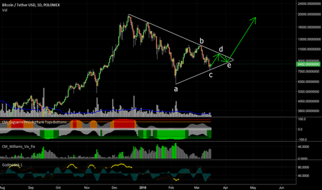 BTCUSDT: Consolidation but patience needed