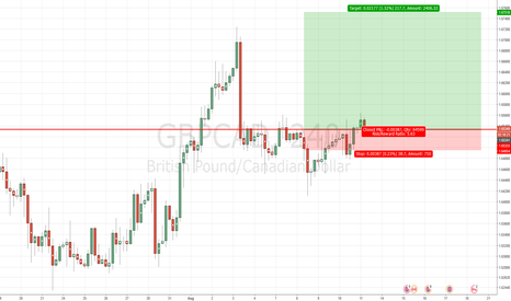 GBPCAD: GBPCAD Make Break Level 1.6533