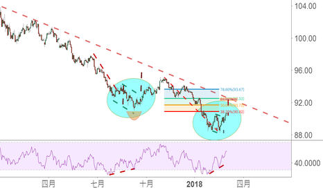 DXY: 重新悔過1:三月初的大局觀,美元回升
