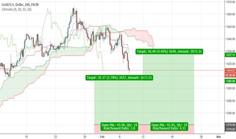 XAUUSD: buy gold zone high probability