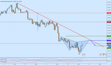 NZDUSD: NZDUSD potential short opportunity on an advanced pattern