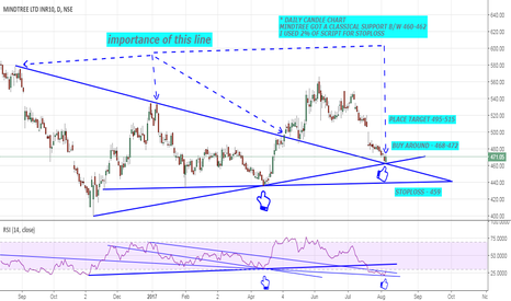 MINDTREE: MINDTREE IS GOT SUPPORT UPTREND WOULD BE STARTED !!!!