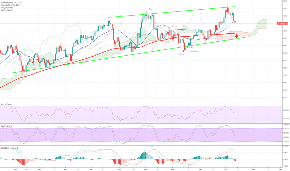 USOIL: Direction 68 on short
