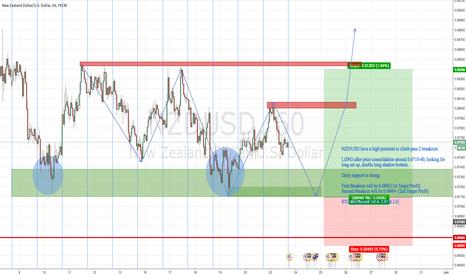 NZDUSD: NZD/USD Long Scenario