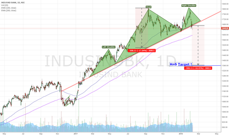 INDUSINDBK: Break of HnS neckline