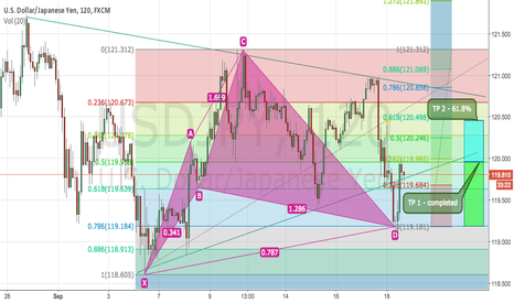 USDJPY: USDJPY 2H - Again confirmed Graph model TP1 Completed