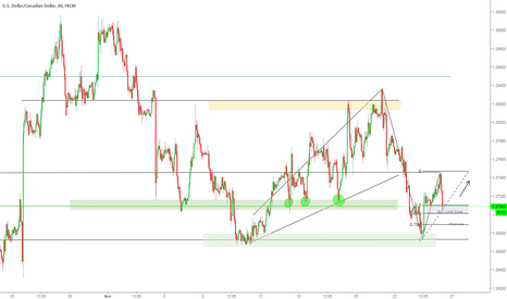 USDCAD: USDCAD - Practice with Fibs on 1 Hour