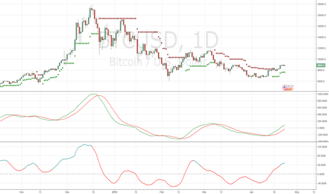 BTCUSD: reasonable to pull back around 7500 before going up!