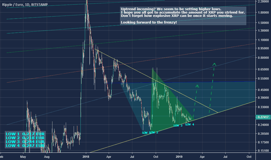 XRPEUR: Uptrend coming for XRP? Higher lows seem to be established.
