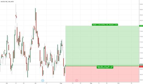 BKE: Buying Buckle!