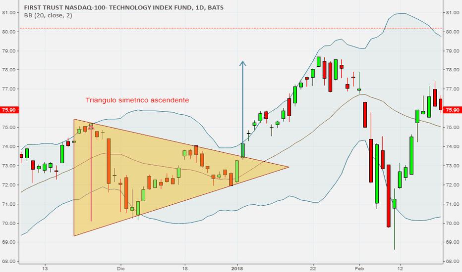 QTEC: Triangulo simetrico en ETF QTEC
