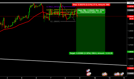 USDCAD: USDCAD second entry