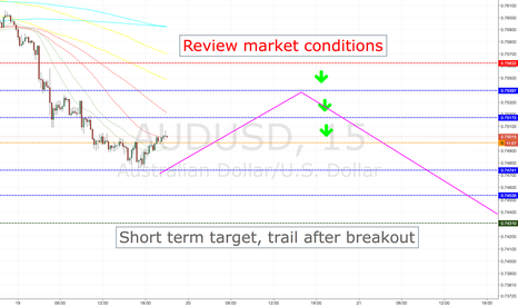 AUDUSD: AUDUSD LONG ENTRY LEVELS, CURRENT SESSION +ASIA 1ST HRS ONLY