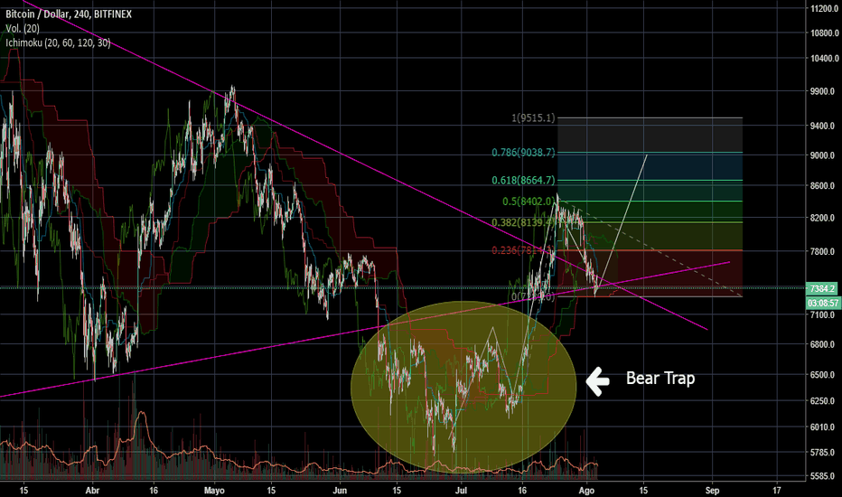 BTCUSD: Bullish Scenario working well.