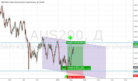 AUS200: Скорая продажа индекса AUS200!