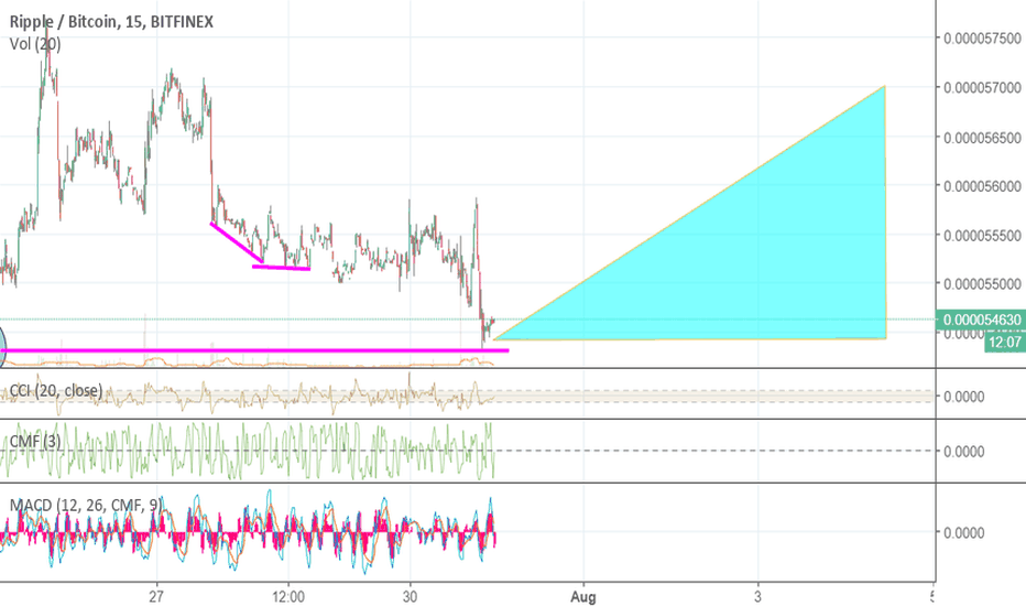 XRPBTC: Double Bottom Were Going Back Up