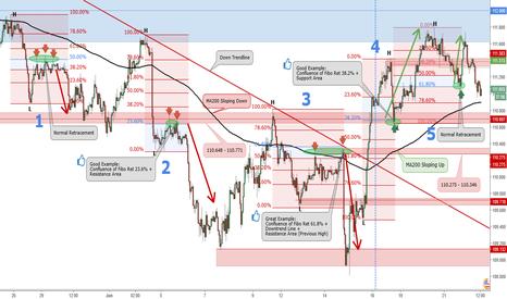 USDJPY: [Tips] High-Probability Trade with Fibonacci Retracement