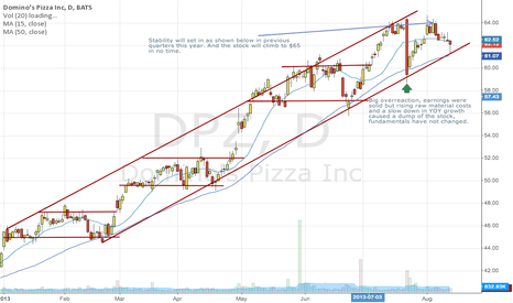 DPZ: DPZ stabilization and continued growth