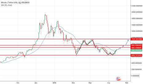 BTCUSDT: BTC-USD прогноз на неделю