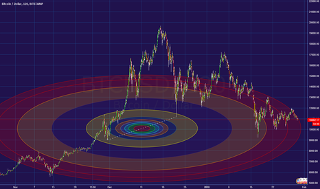BTCUSD: Whoever doesnt use Fibonacci Circles is lost