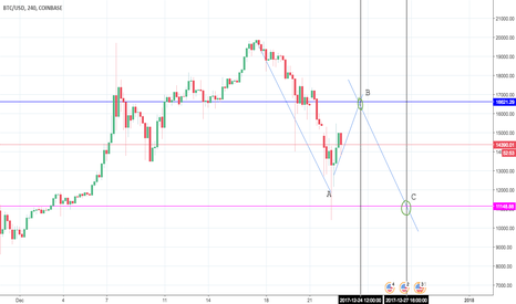 BTCUSD: BTC/USD short projection ABC