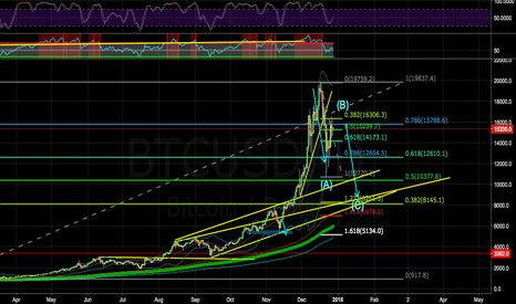 BTCUSD: I FEEL IT; GOING BACK 8K STARTING WITH NEXT LEG FROM TODAY NIGHT