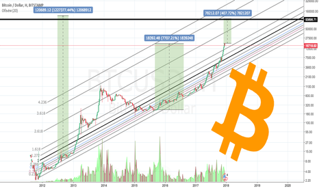 BTCUSD: BITCOIN GLOBAL VERY LONG TIME HIGHT