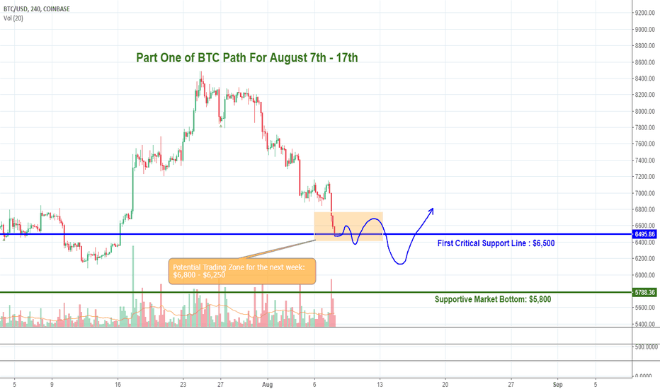 BTCUSD:  We Still Have Profitable Trades! 2 weeks trading path
