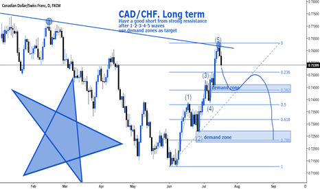CADCHF: CAD/CHF. Long-term vision