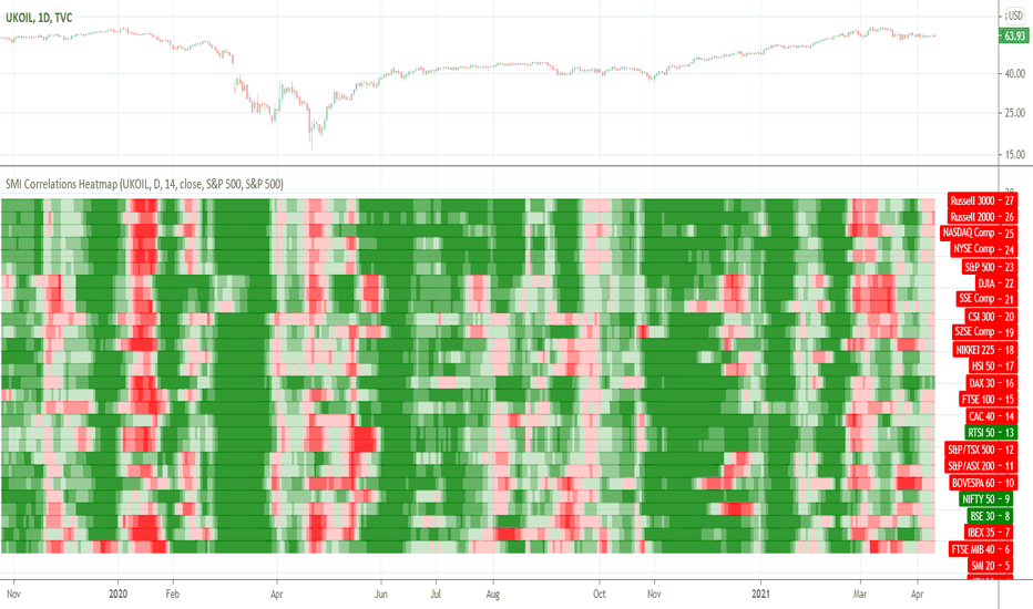 Stock Market Indices Correlations Heatmap — Indicator by ... on s&p 500 histogram, real-time s&p heat map, s&p 500 performance, s&p 500 board, s&p 500 futures, s&p 500 stocks, dow 500 heat map, s&p 500 tree map, s&p heat map live, s&p 500 distribution, s&p 500 charts,