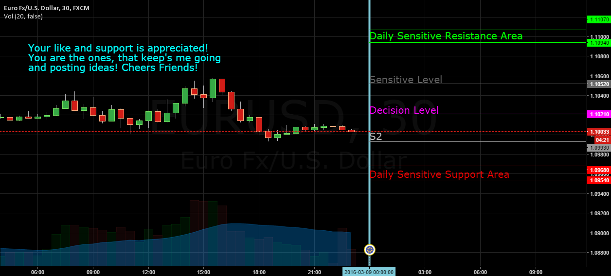 EUR/USD daily levels 09.03.2016