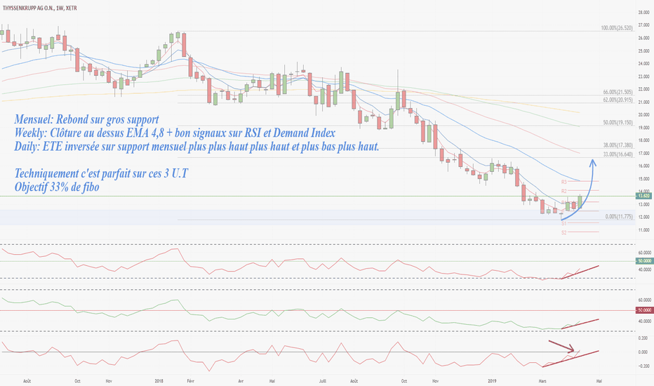 Tradingview ema стратегия