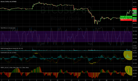 BTCUSD: Short. Multiple oscillators topped and RSI still high. 1hr