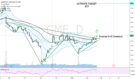 GME: Inverse head and shoulders breakout confirmed!