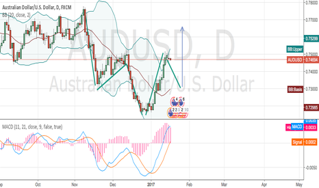 AUDUSD: Possible H&S on AUDUSD