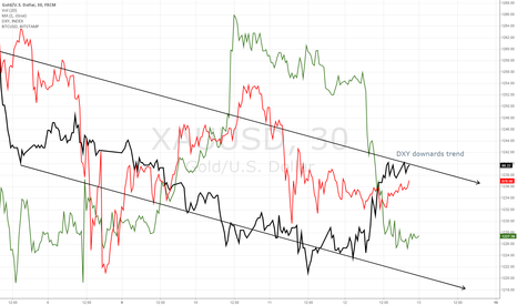 XAUUSD: DXY shows BTC up in the long run